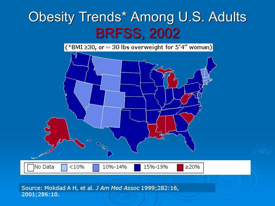 Obesity Trends* Among U.S. Adults BRFSS, 2002 Source: Mokdad A H, et al. J Am Med Assoc 1999;282:16, 2001;286:10.