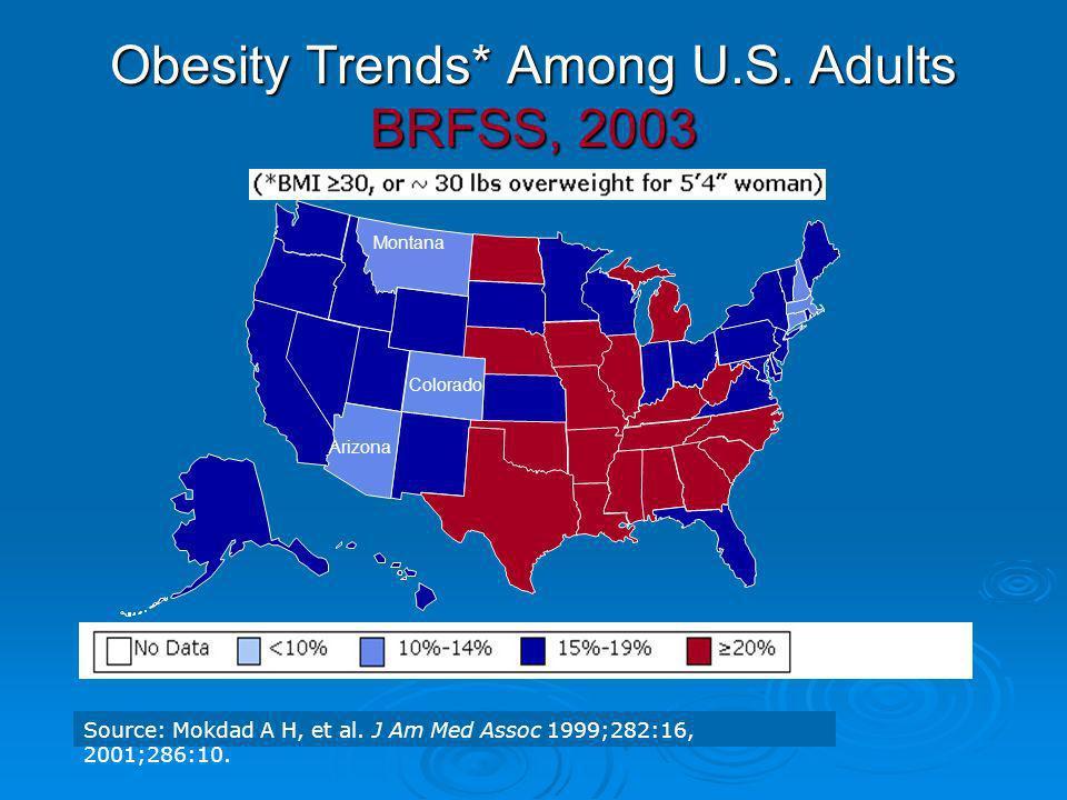 Obesity Trends* Among U.S. Adults BRFSS, 2003 Source: Mokdad A H, et al. J Am Med Assoc 1999;282:16, 2001;286:10. Montana Colorado Arizona