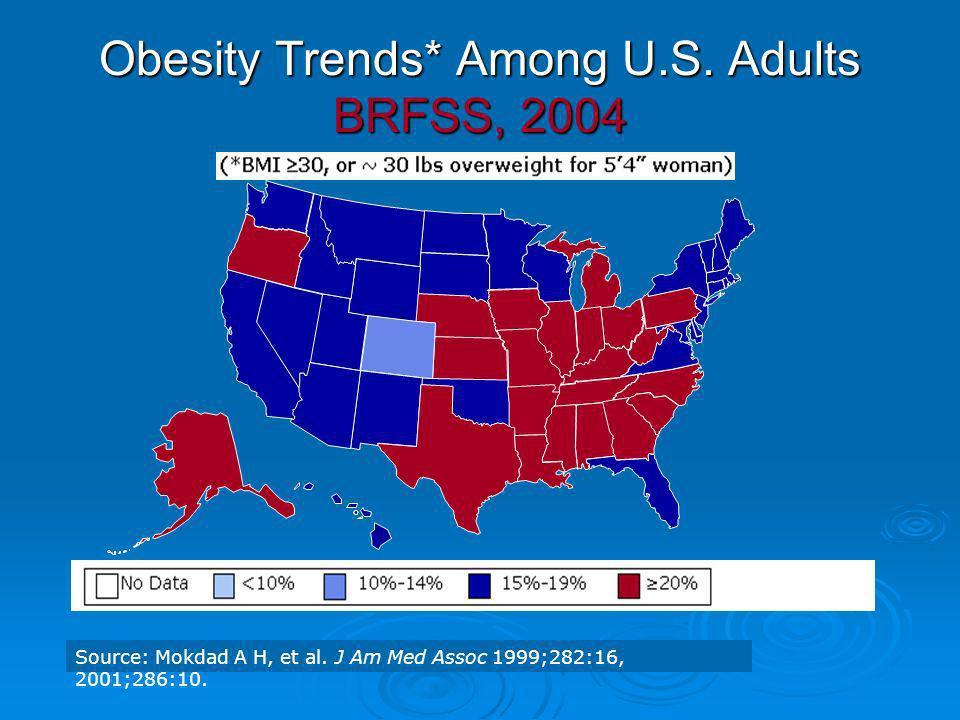 Obesity Trends* Among U.S. Adults BRFSS, 2004 Source: Mokdad A H, et al. J Am Med Assoc 1999;282:16, 2001;286:10.