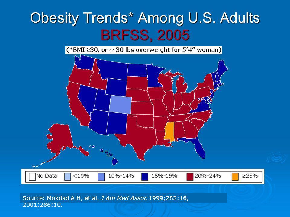 Obesity Trends* Among U.S. Adults BRFSS, 2005 Source: Mokdad A H, et al. J Am Med Assoc 1999;282:16, 2001;286:10.