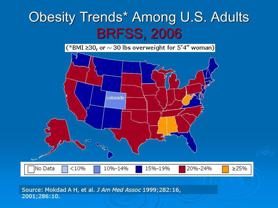 Obesity Trends* Among U.S. Adults BRFSS, 2006 Source: Mokdad A H, et al. J Am Med Assoc 1999;282:16, 2001;286:10. colorado