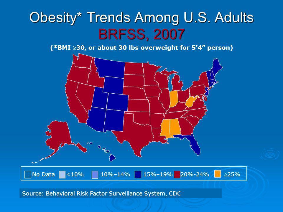 No Data <10% 10%–14% 15%–19% 20%-24% 25% Source: Behavioral Risk Factor Surveillance System, CDC Obesity* Trends Among U.S. Adults BRFSS, 2007 (*BMI 3