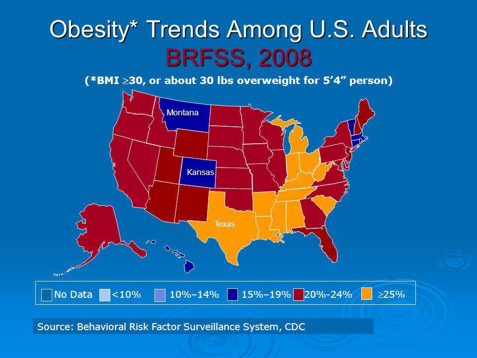 No Data <10% 10%–14% 15%–19% 20%-24% 25% Source: Behavioral Risk Factor Surveillance System, CDC Obesity* Trends Among U.S. Adults BRFSS, 2008 (*BMI 3