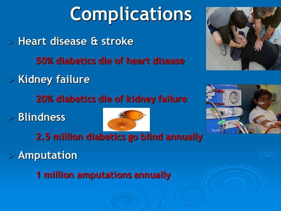 Complications Heart disease & stroke Heart disease & stroke 50% diabetics die of heart disease Kidney failure Kidney failure 20% diabetics die of kidn