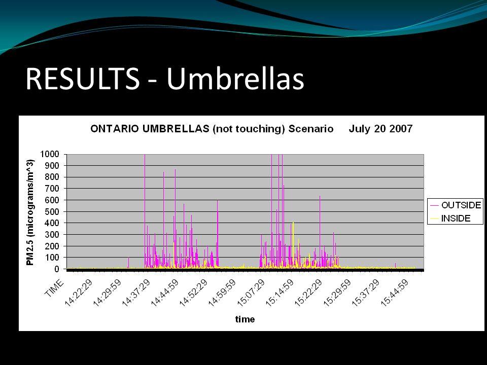 RESULTS - Umbrellas All baseline PM2.5 readings were good or very good. Scenarios with umbrellas