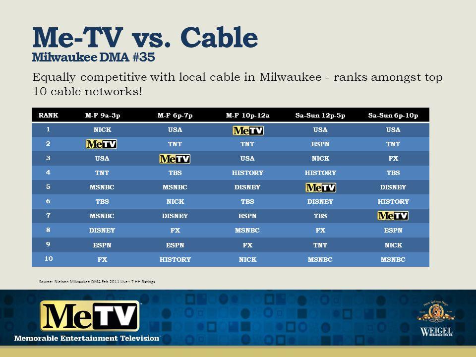 Me-TV vs.