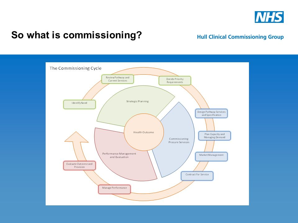 How the PCT spends its money: j So what is commissioning.