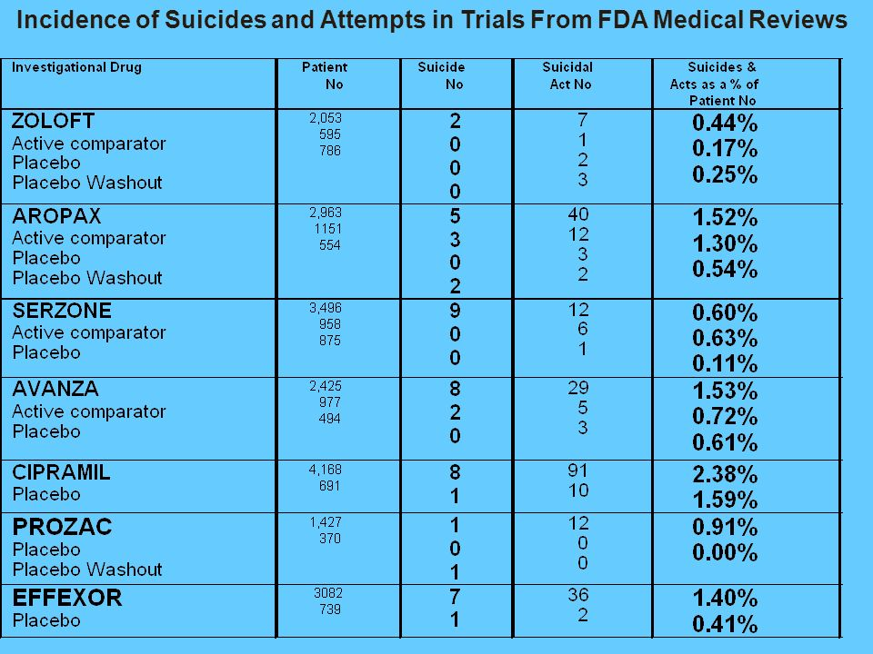 Incidence of Suicides and Attempts in Trials From FDA Medical Reviews