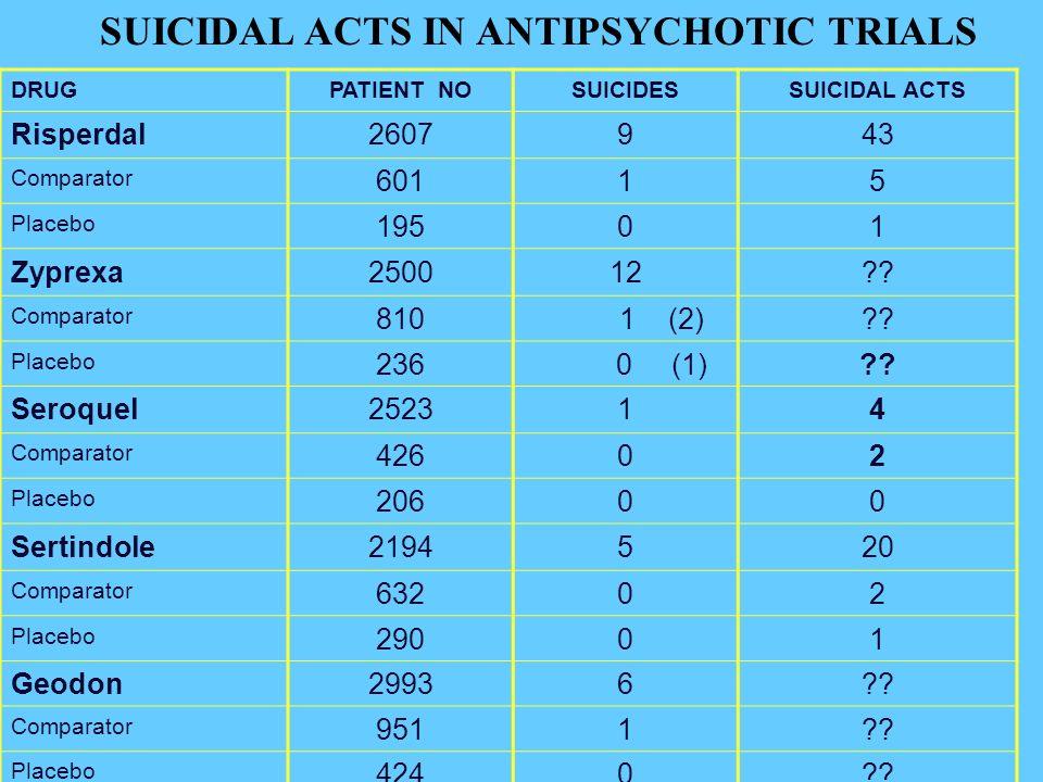 DRUGPATIENT NOSUICIDESSUICIDAL ACTS Risperdal2607943 Comparator 60115 Placebo 19501 Zyprexa250012 .