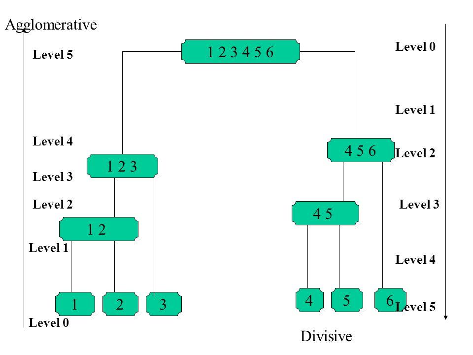 1 2 3 4 5 6 4 5 6 4 5 1 2 3 1 2 123 645 Level 5 Level 4 Level 3 Level 2 Level 1 Level 0 Level 5 Level 4 Level 3 Level 2 Level 1 Level 0 Agglomerative