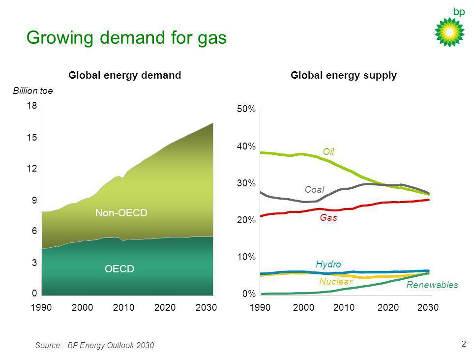 22 Growing demand for gas Global energy supply Source:BP Energy Outlook 2030 Global energy demand 1990200020102030 0% 10% 20% 30% 40% 50% 2020 Oil Coa