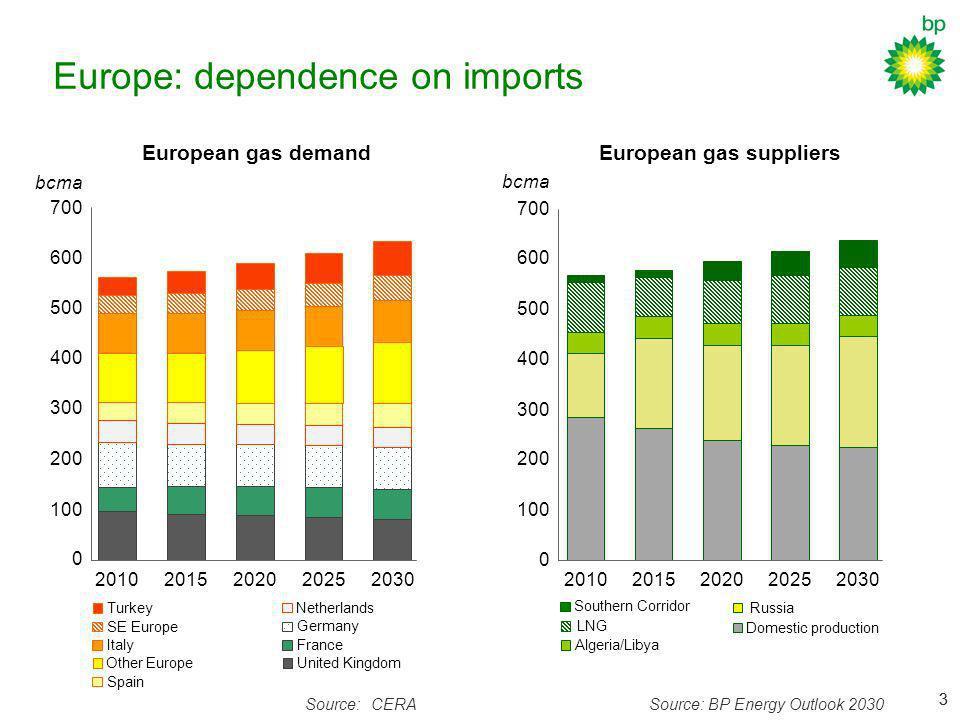 33 Europe: dependence on imports European gas demandEuropean gas suppliers Source:CERASource: BP Energy Outlook 2030 Southern Corridor 0 100 200 300 4