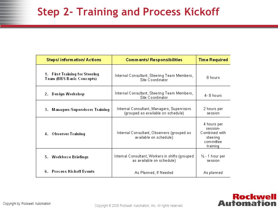 Copyright by Rockwell Automation Copyright © 2009 Rockwell Automation, Inc. All rights reserved. Step 2- Training and Process Kickoff