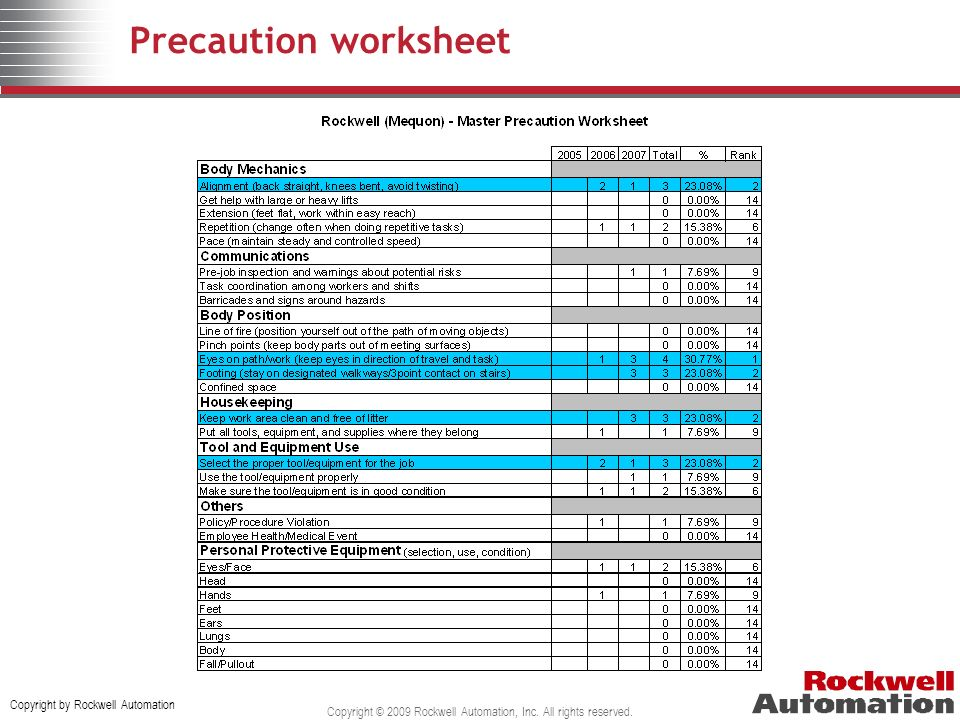 Copyright by Rockwell Automation Copyright © 2009 Rockwell Automation, Inc. All rights reserved. Precaution worksheet