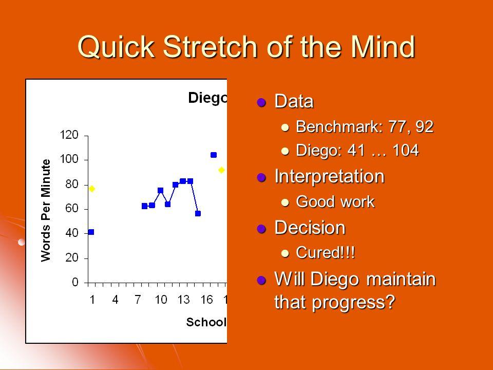 Quick Stretch of the Mind Data Data Benchmark: 77, 92 Diego: 41 … 104 Interpretation Interpretation Good work Decision Decision Cured!!! Will Diego ma