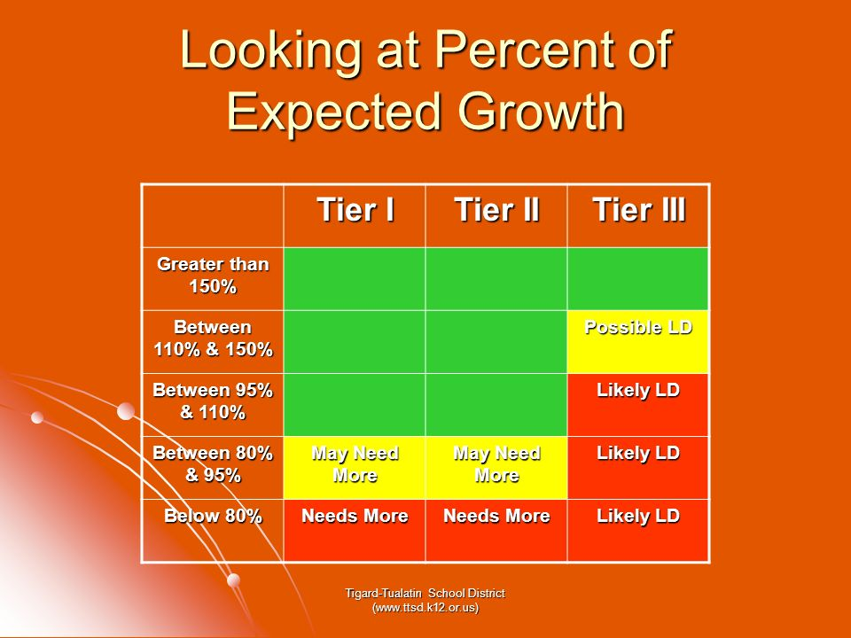Tigard-Tualatin School District (www.ttsd.k12.or.us) Looking at Percent of Expected Growth Tier I Tier II Tier III Greater than 150% Between 110% & 15