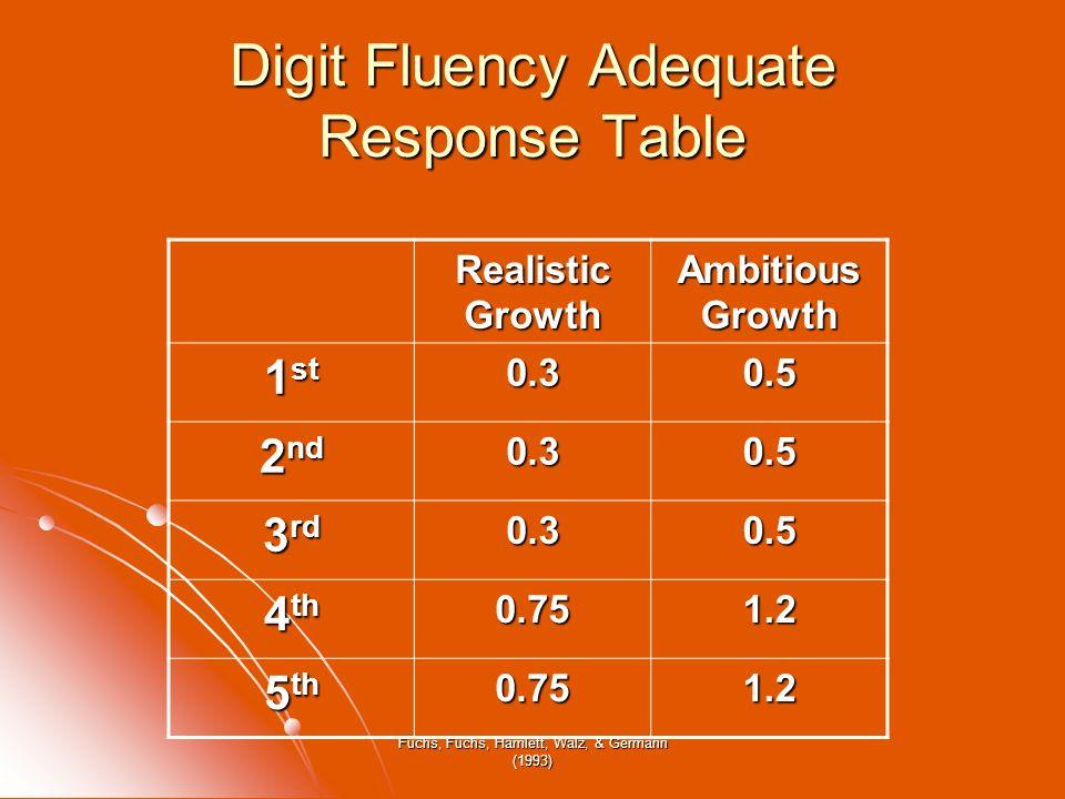 Fuchs, Fuchs, Hamlett, Walz, & Germann (1993) Digit Fluency Adequate Response Table Realistic Growth Ambitious Growth 1 st 0.30.5 2 nd 0.30.5 3 rd 0.3