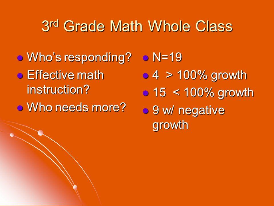3 rd Grade Math Whole Class Whos responding? Whos responding? Effective math instruction? Effective math instruction? Who needs more? Who needs more?
