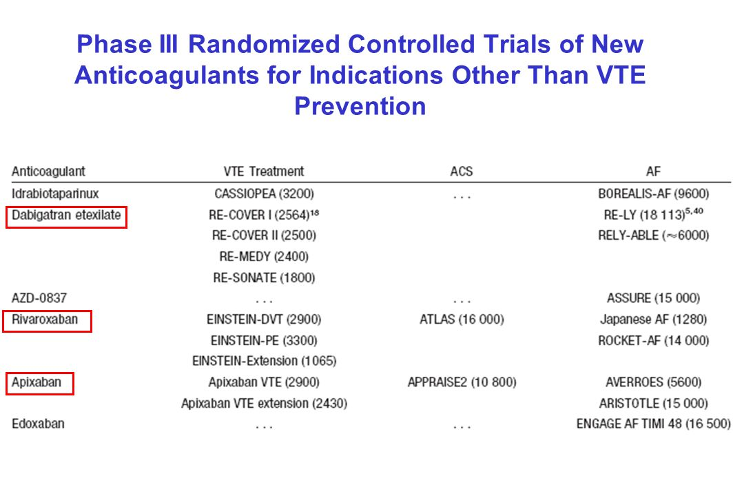 Phase III Randomized Controlled Trials of New Anticoagulants for Indications Other Than VTE Prevention