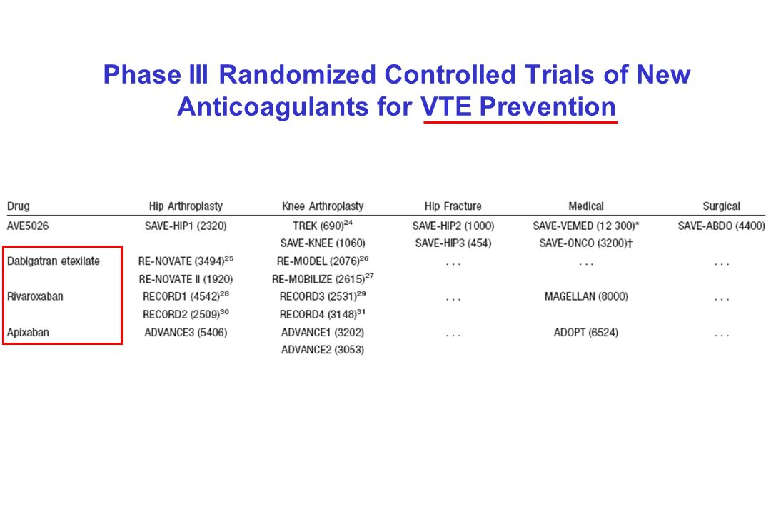 Phase III Randomized Controlled Trials of New Anticoagulants for VTE Prevention
