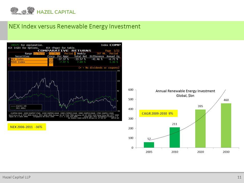 Hazel Capital LLP11 NEX Index versus Renewable Energy Investment CAGR 2009-2030 9% NEX 2006-2011 -36%