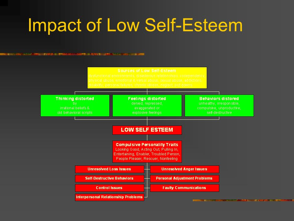 Impact of Low Self-Esteem