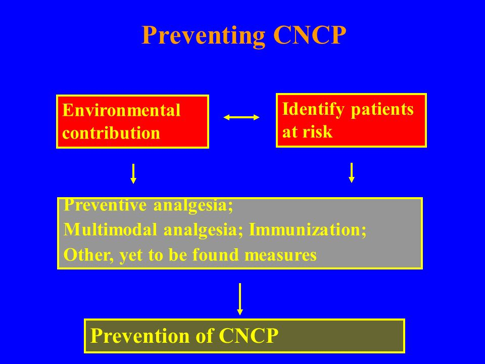 Preventing CNCP Identify patients at risk Environmental contribution Prevention of CNCP Preventive analgesia; Multimodal analgesia; Immunization; Othe
