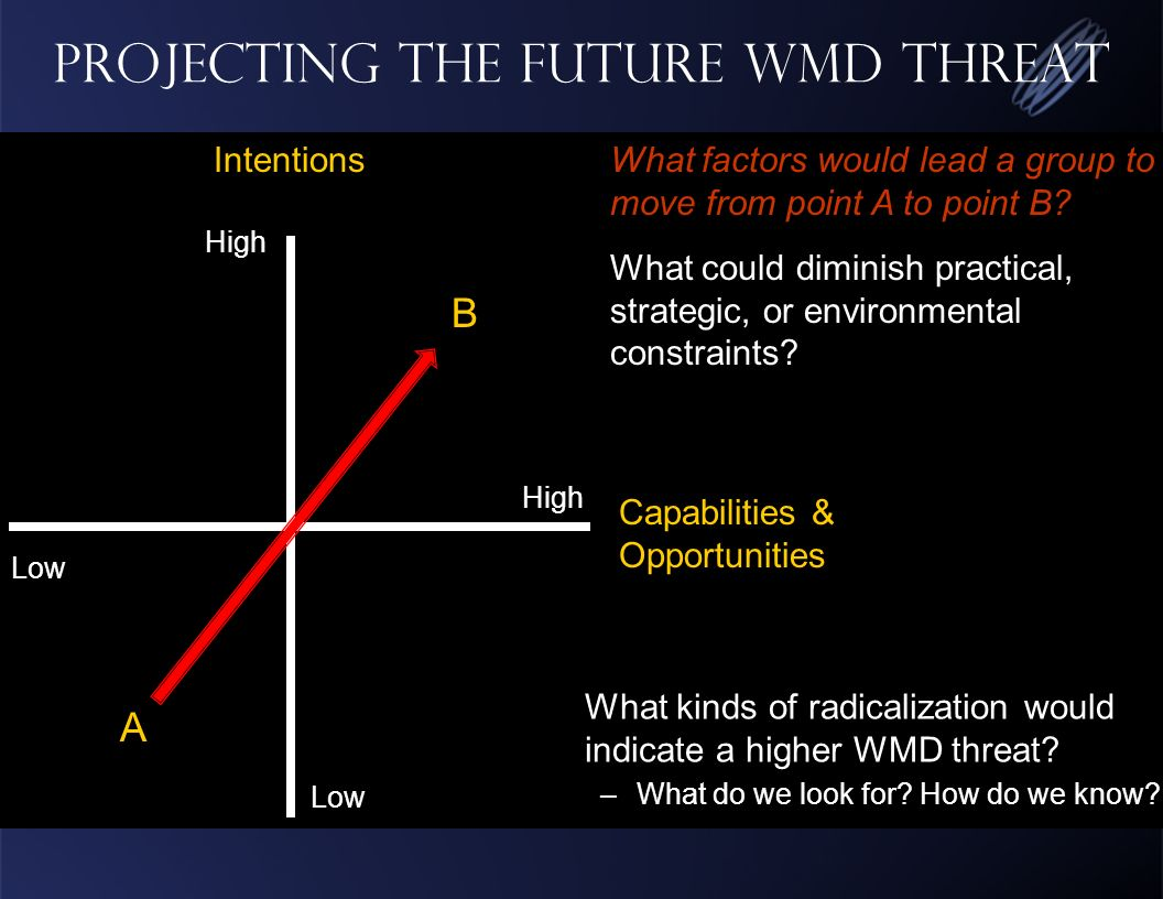 Projecting the Future WMD Threat High Low High Capabilities & Opportunities IntentionsWhat factors would lead a group to move from point A to point B.
