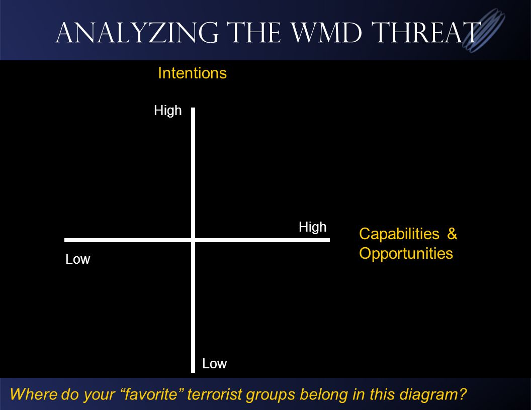 Analyzing the WMD Threat High Low High Capabilities & Opportunities Intentions Where do your favorite terrorist groups belong in this diagram