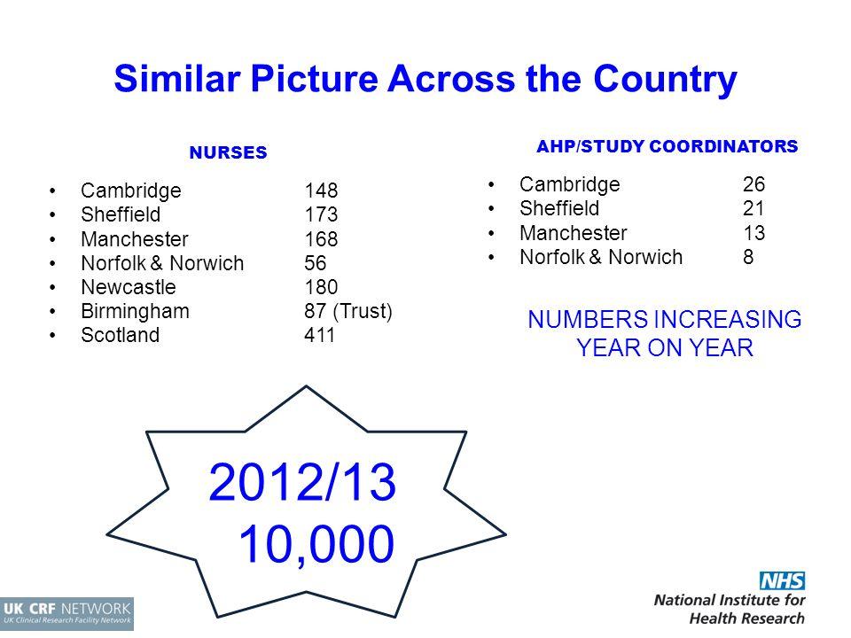 Similar Picture Across the Country NURSES Cambridge148 Sheffield 173 Manchester 168 Norfolk & Norwich 56 Newcastle 180 Birmingham 87 (Trust) Scotland