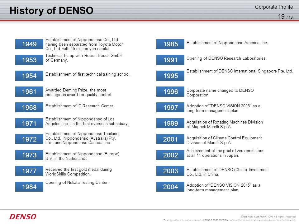 This information is the exclusive property of DENSO CORPORATION. Without their consent, it may not be reproduced or given to third parties. 18 / 18 Co