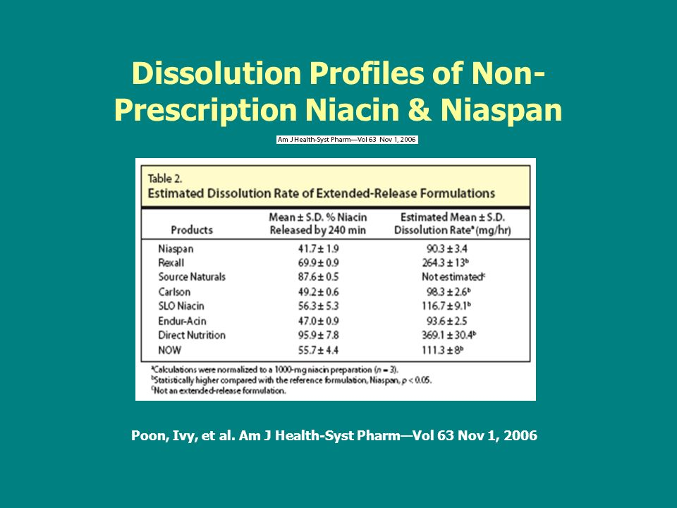 Dissolution Profiles of Non- Prescription Niacin & Niaspan Poon, Ivy, et al.