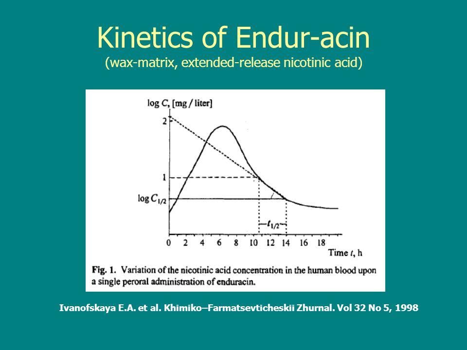 Kinetics of Endur-acin (wax-matrix, extended-release nicotinic acid) Ivanofskaya E.A.