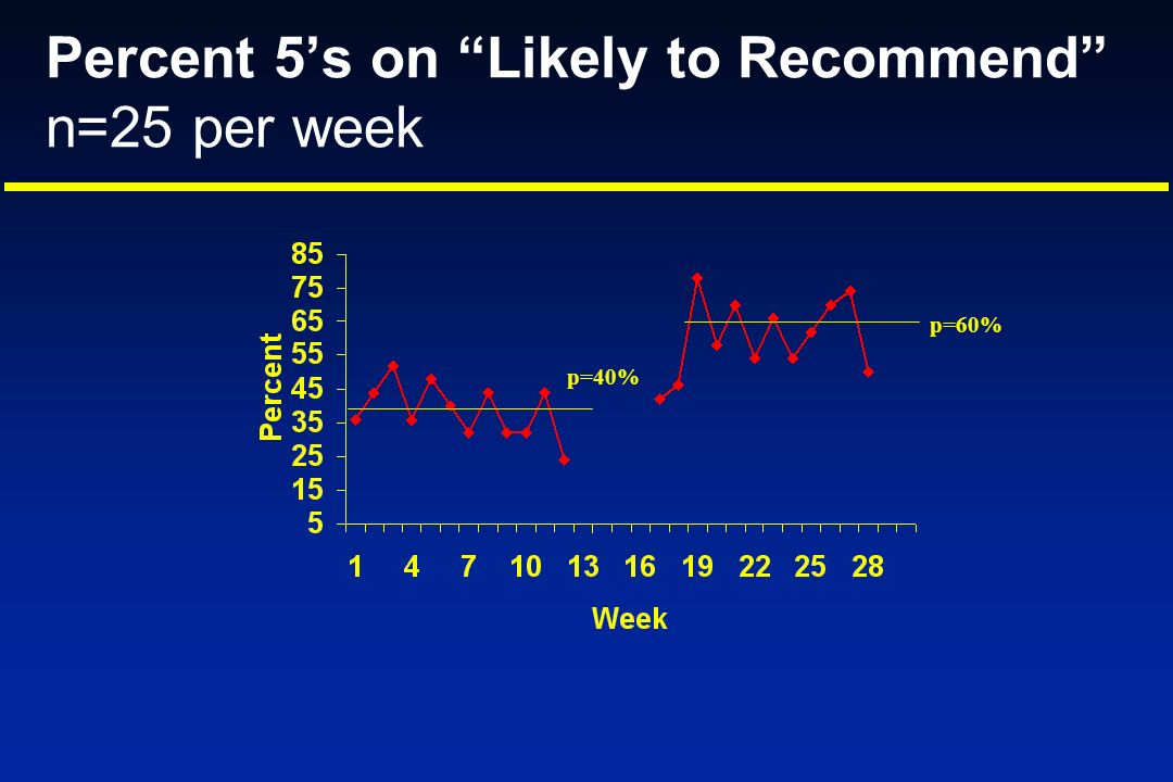 Percent 5s on Likely to Recommend n=25 per week p=40% p=60%