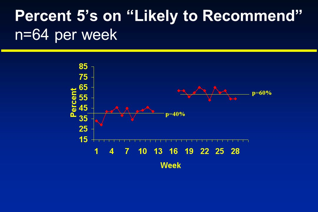 Percent 5s on Likely to Recommend n=64 per week p=40% p=60%