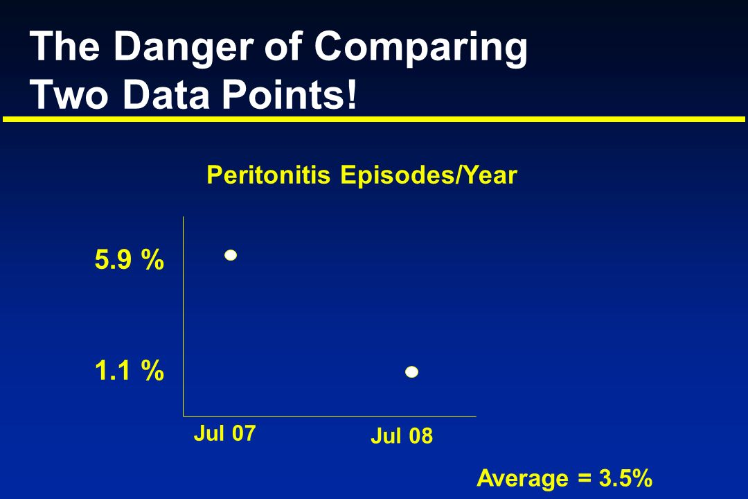 The Danger of Comparing Two Data Points! Jul 07 Jul 08 Average = 3.5% 5.9 % 1.1 % Peritonitis Episodes/Year