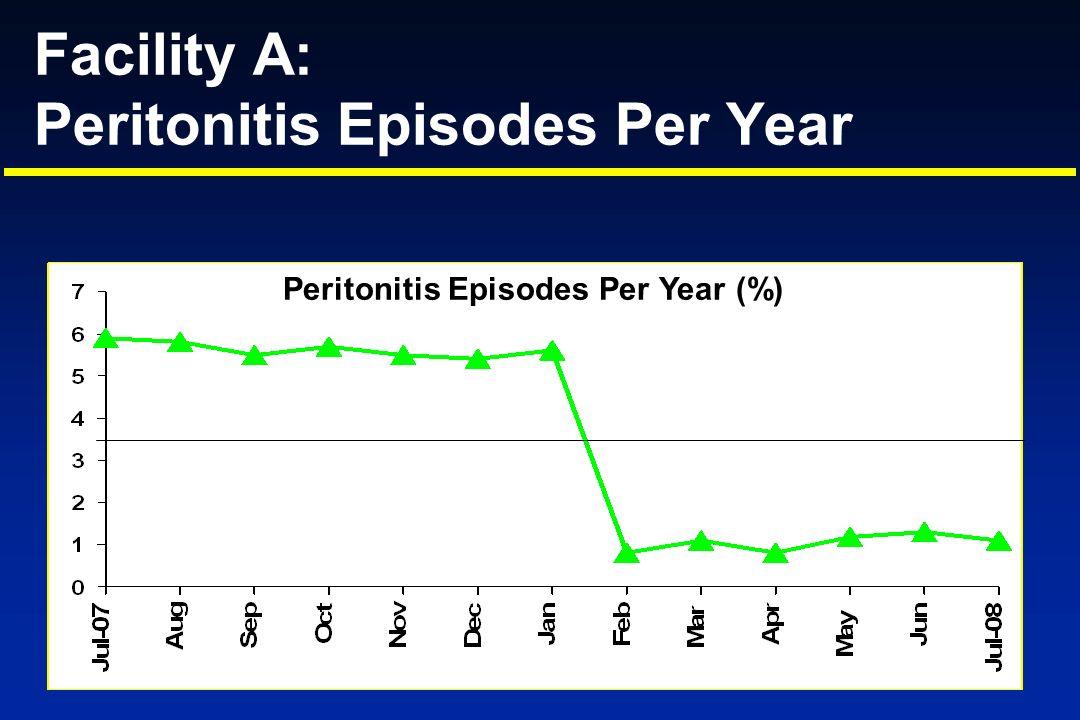 Facility A: Peritonitis Episodes Per Year Peritonitis Episodes Per Year (%)