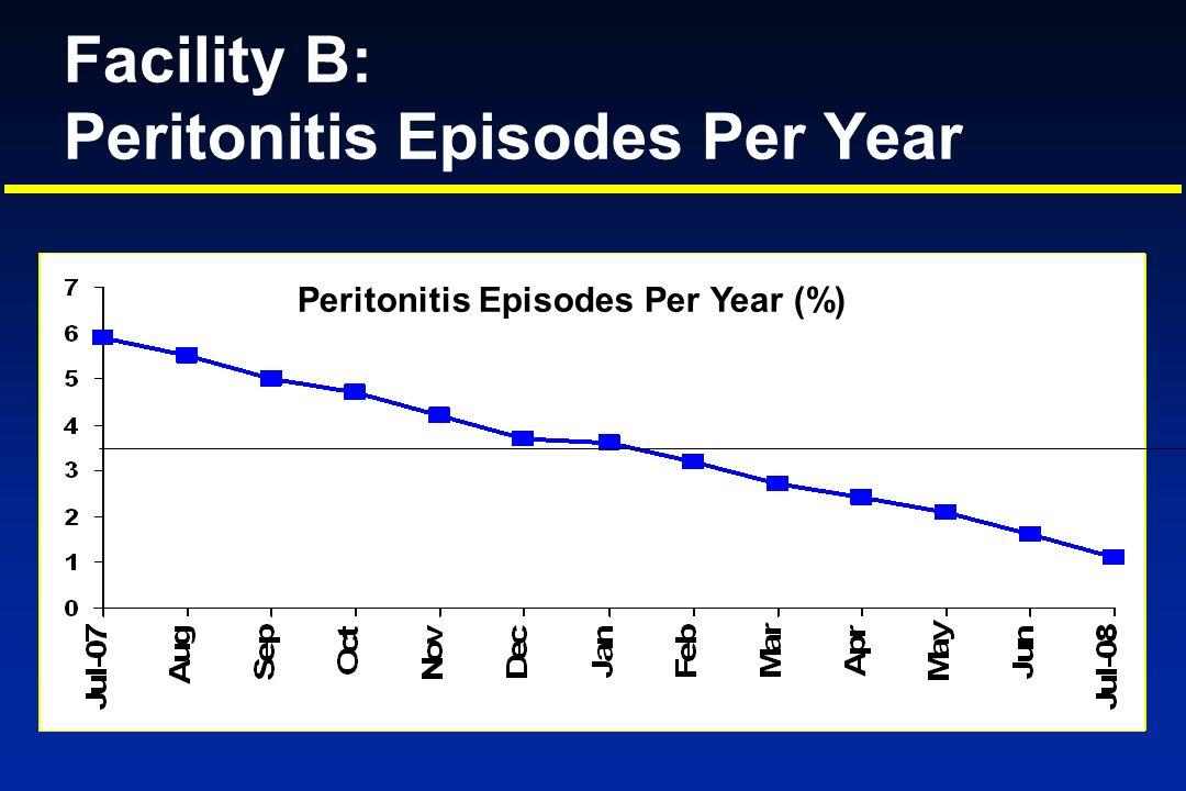 Facility B: Peritonitis Episodes Per Year Peritonitis Episodes Per Year (%)