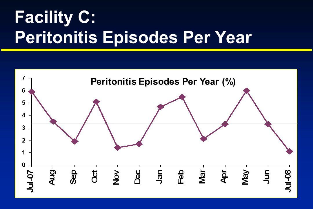 Facility C: Peritonitis Episodes Per Year Peritonitis Episodes Per Year (%)