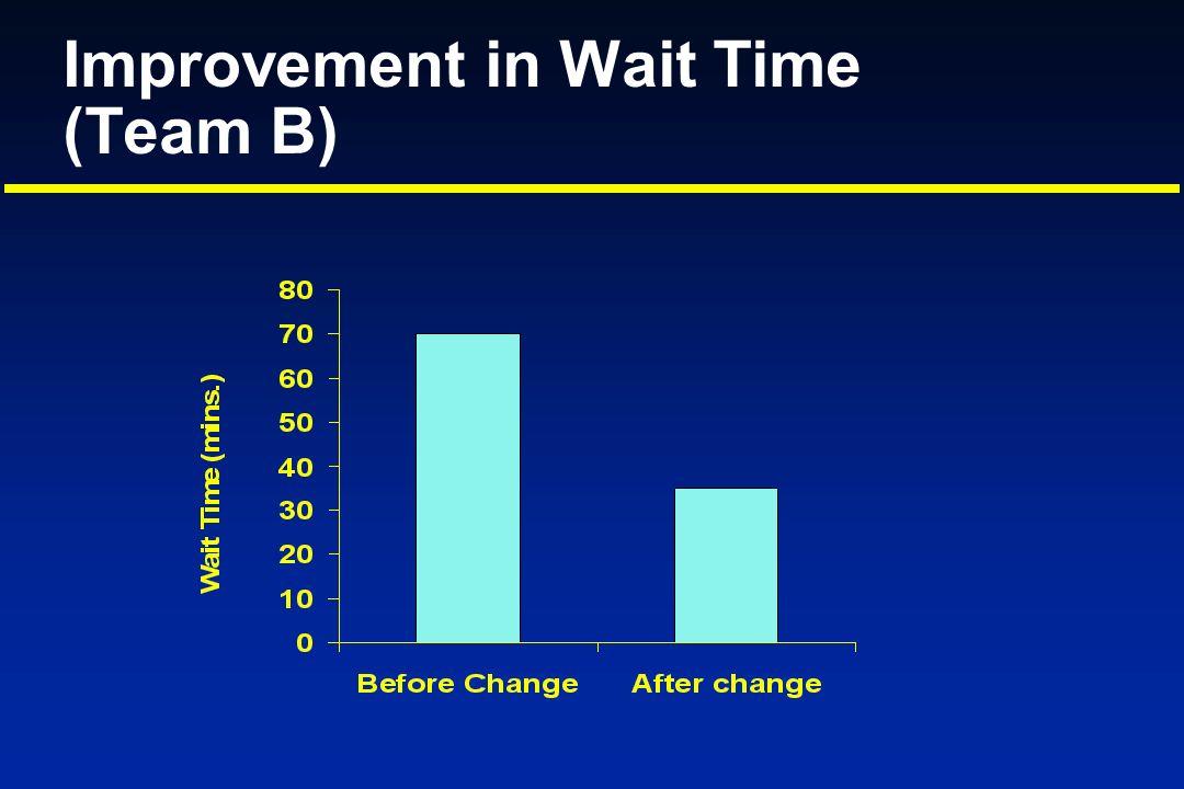 Improvement in Wait Time (Team B)