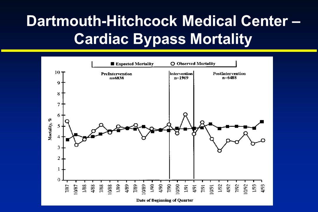 Dartmouth-Hitchcock Medical Center – Cardiac Bypass Mortality