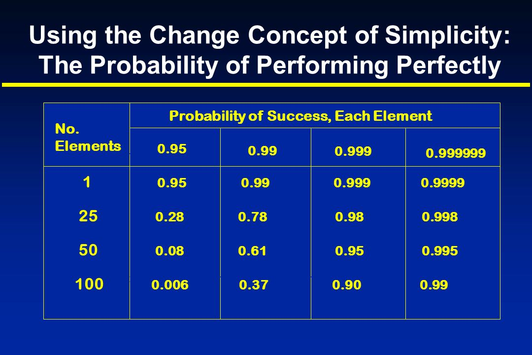 Using the Change Concept of Simplicity: The Probability of Performing Perfectly No. Elements Probability of Success, Each Element 1 25 50 100 0.95 0.9