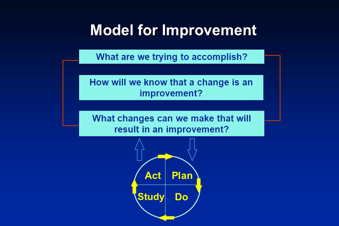 Model for Improvement What changes can we make that will result in an improvement? What are we trying to accomplish? How will we know that a change is