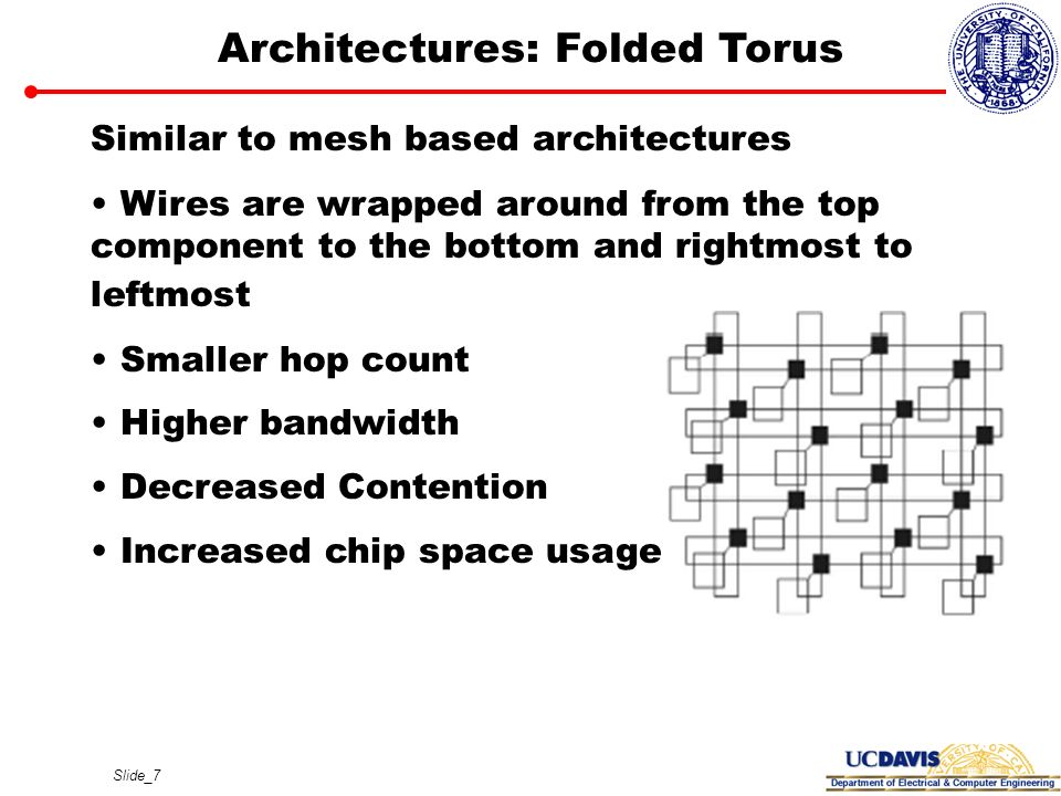 Slide_7 Architectures: Folded Torus Similar to mesh based architectures Wires are wrapped around from the top component to the bottom and rightmost to