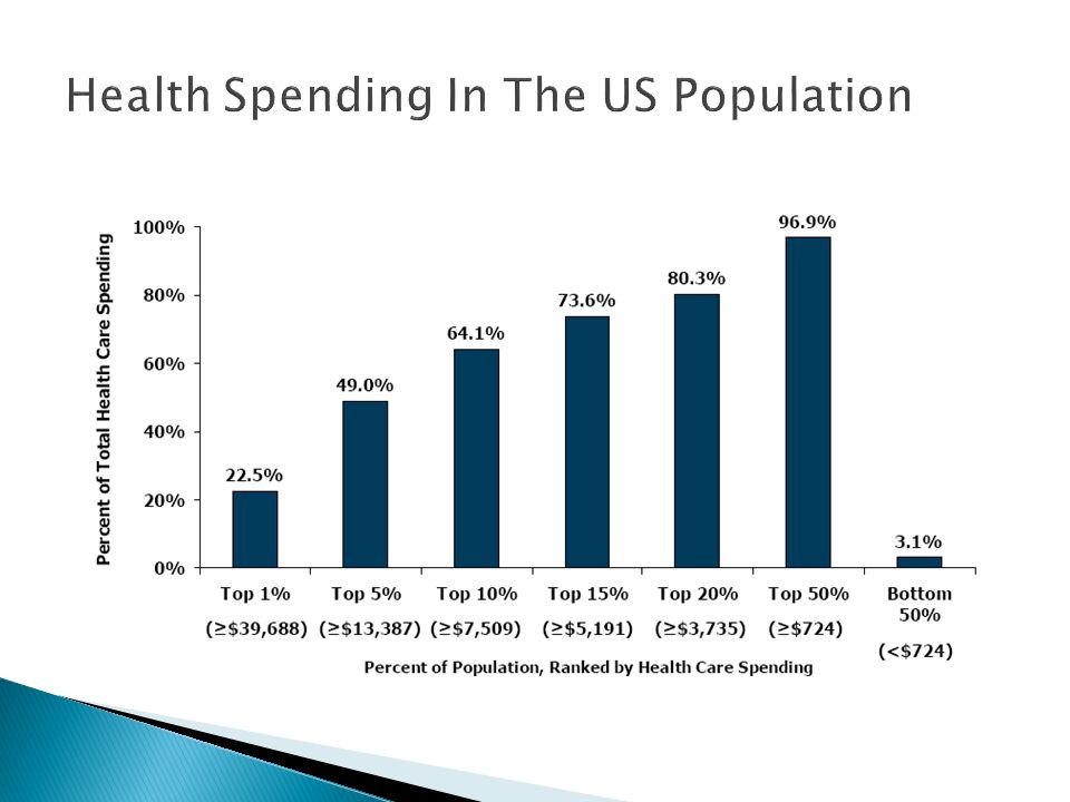 Health Spending In The US Population