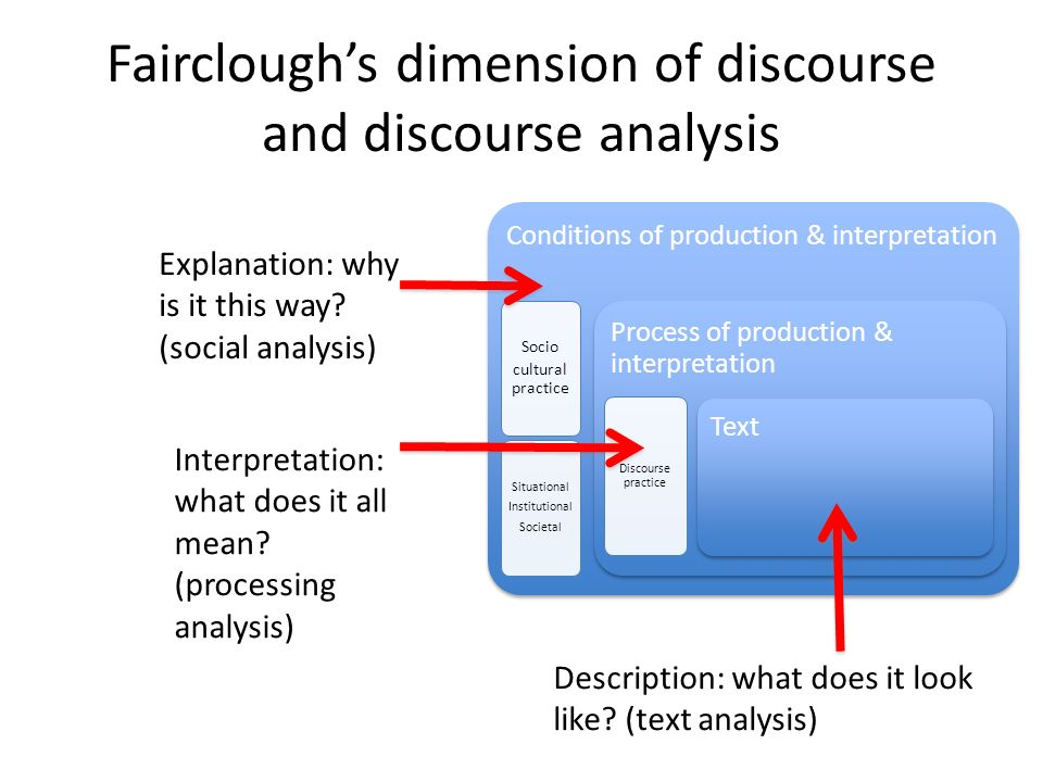 Faircloughs dimension of discourse and discourse analysis Conditions of production & interpretation Socio cultural practice Situational Institutional
