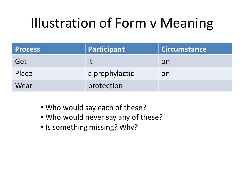 Illustration of Form v Meaning ProcessParticipantCircumstance Getiton Placea prophylacticon Wearprotection Who would say each of these? Who would neve