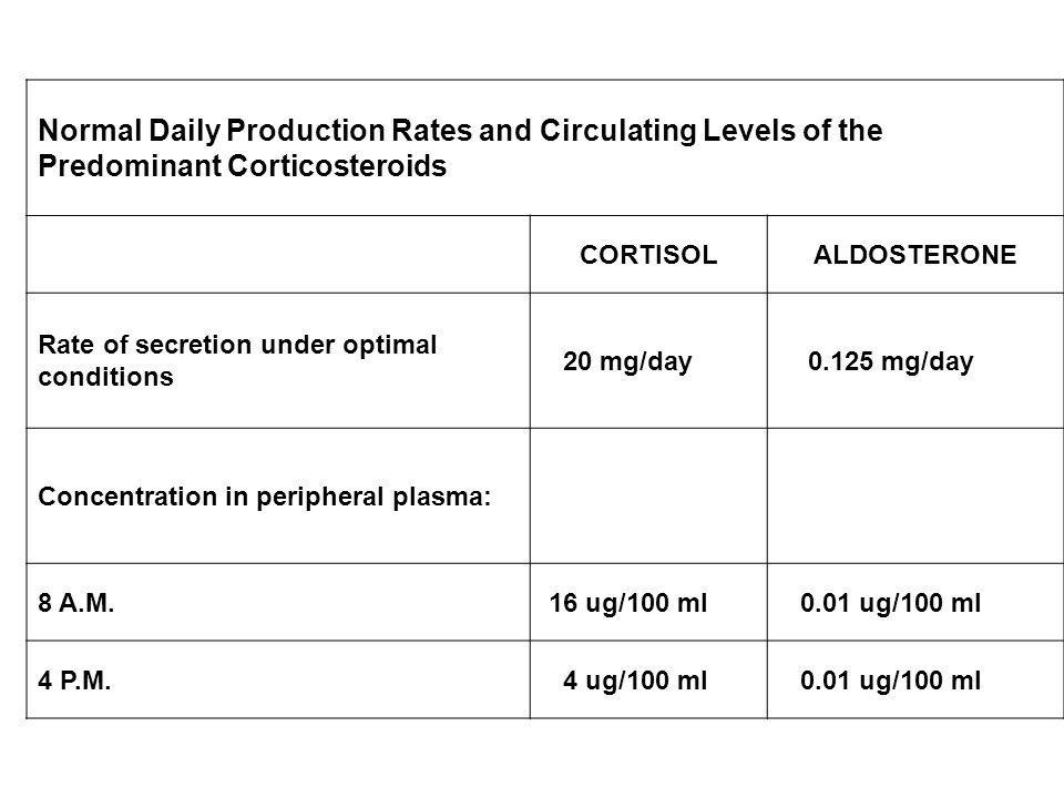 Normal Daily Production Rates and Circulating Levels of the Predominant Corticosteroids CORTISOLALDOSTERONE Rate of secretion under optimal conditions
