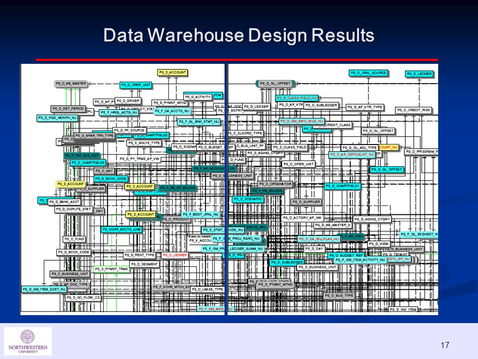17 Data Warehouse Design Results