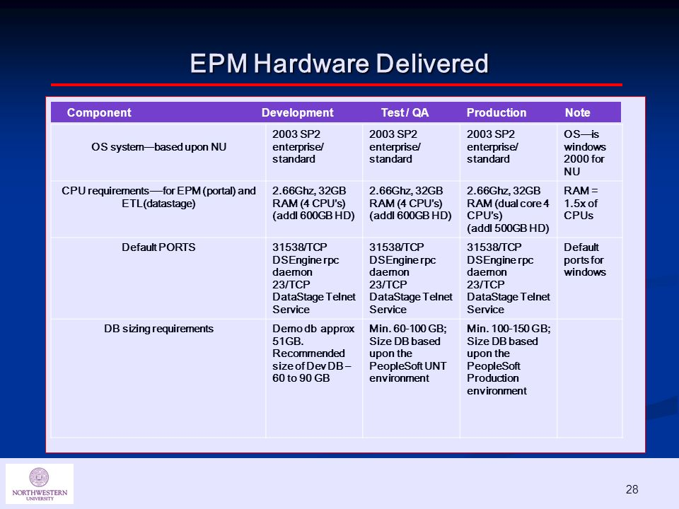 28 EPM Hardware Delivered Component Development Test / QA Production Note OS system---based upon NU 2003 SP2 enterprise/ standard OSis windows 2000 for NU CPU requirements----for EPM (portal) and ETL(datastage) 2.66Ghz, 32GB RAM (4 CPUs) (addl 600GB HD) 2.66Ghz, 32GB RAM (4 CPUs) (addl 600GB HD) 2.66Ghz, 32GB RAM (dual core 4 CPUs) (addl 500GB HD) RAM = 1.5x of CPUs Default PORTS31538/TCP DSEngine rpc daemon 23/TCP DataStage Telnet Service 31538/TCP DSEngine rpc daemon 23/TCP DataStage Telnet Service 31538/TCP DSEngine rpc daemon 23/TCP DataStage Telnet Service Default ports for windows DB sizing requirementsDemo db approx 51GB.
